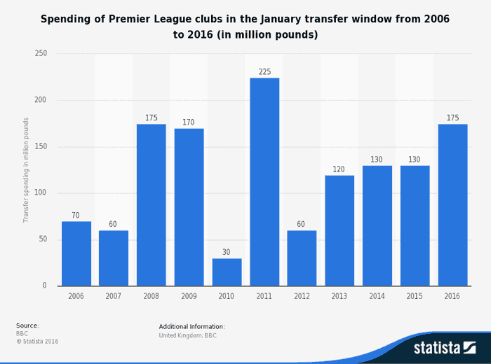 diagram transfer money per year